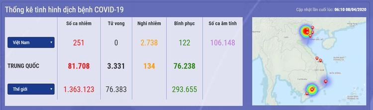 Dịch COVID -19 (sáng 8/4): Việt Nam công bố 251 ca nhiễm ảnh 1