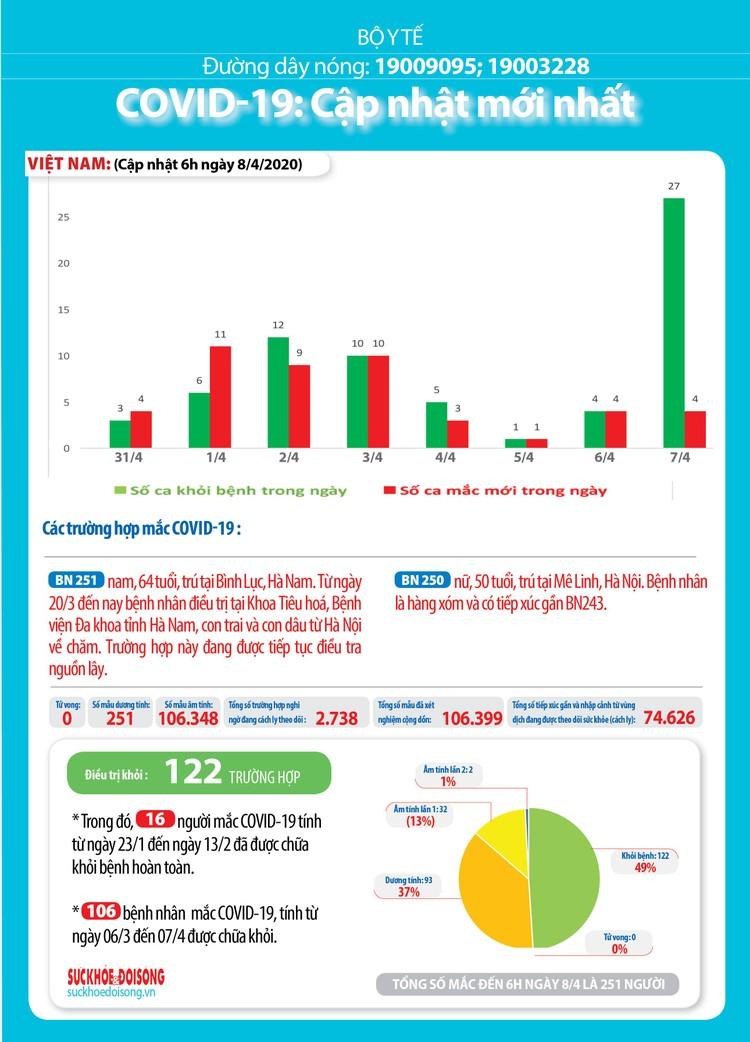 Dịch COVID -19 (sáng 8/4): Việt Nam công bố 251 ca nhiễm ảnh 5