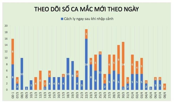 Dịch COVID -19 (sáng 8/4): Việt Nam công bố 251 ca nhiễm ảnh 3