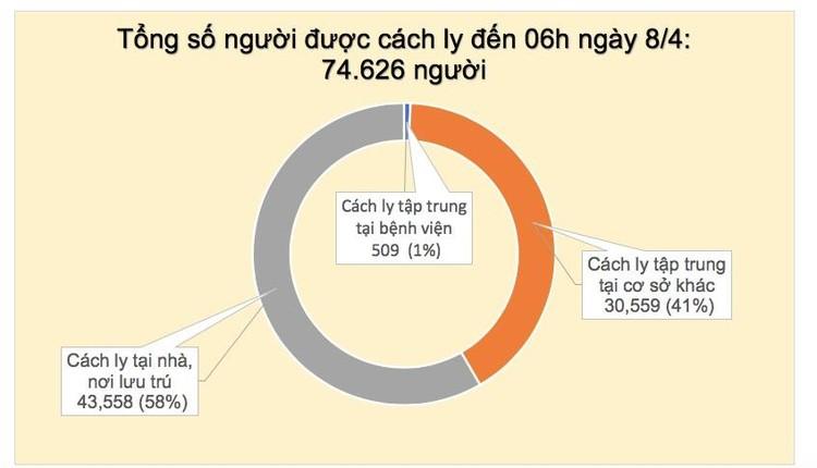 Dịch COVID -19 (sáng 8/4): Việt Nam công bố 251 ca nhiễm ảnh 4