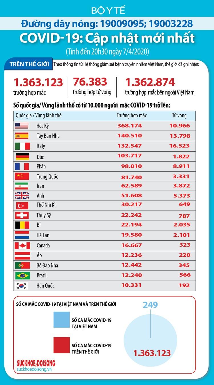 Dịch COVID -19 (sáng 8/4): Việt Nam công bố 251 ca nhiễm ảnh 6