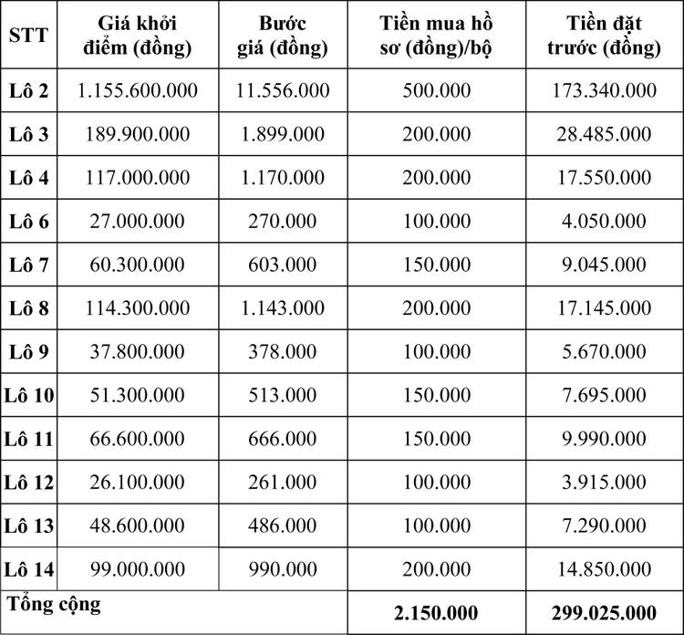 Ngày 24/4/2020, đấu giá máy móc thiết bị tại tỉnh Ninh Thuận ảnh 3