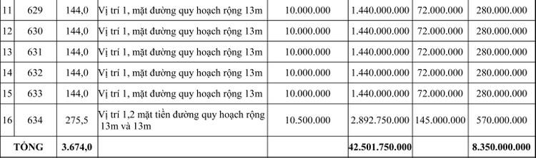 Ngày 9/5/2020, đấu giá quyền sử dụng đất tại thị xã Hương Thủy, tỉnh Thừa Thiên Huế ảnh 2