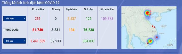 Dịch COVID-19 (sáng 9/4): Lần đầu tiên trong 1 tháng qua, tròn 24h không ghi nhận ca mắc mới tại Việt Nam ảnh 1
