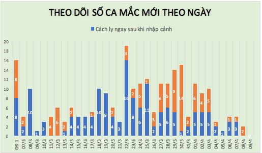 Dịch COVID-19 (sáng 9/4): Lần đầu tiên trong 1 tháng qua, tròn 24h không ghi nhận ca mắc mới tại Việt Nam ảnh 3