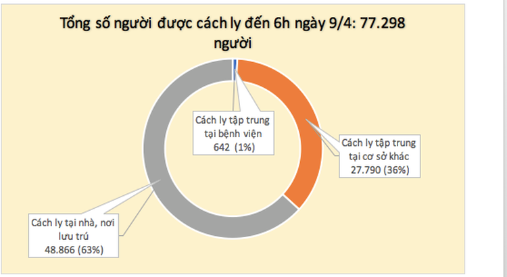 Dịch COVID-19 (sáng 9/4): Lần đầu tiên trong 1 tháng qua, tròn 24h không ghi nhận ca mắc mới tại Việt Nam ảnh 4