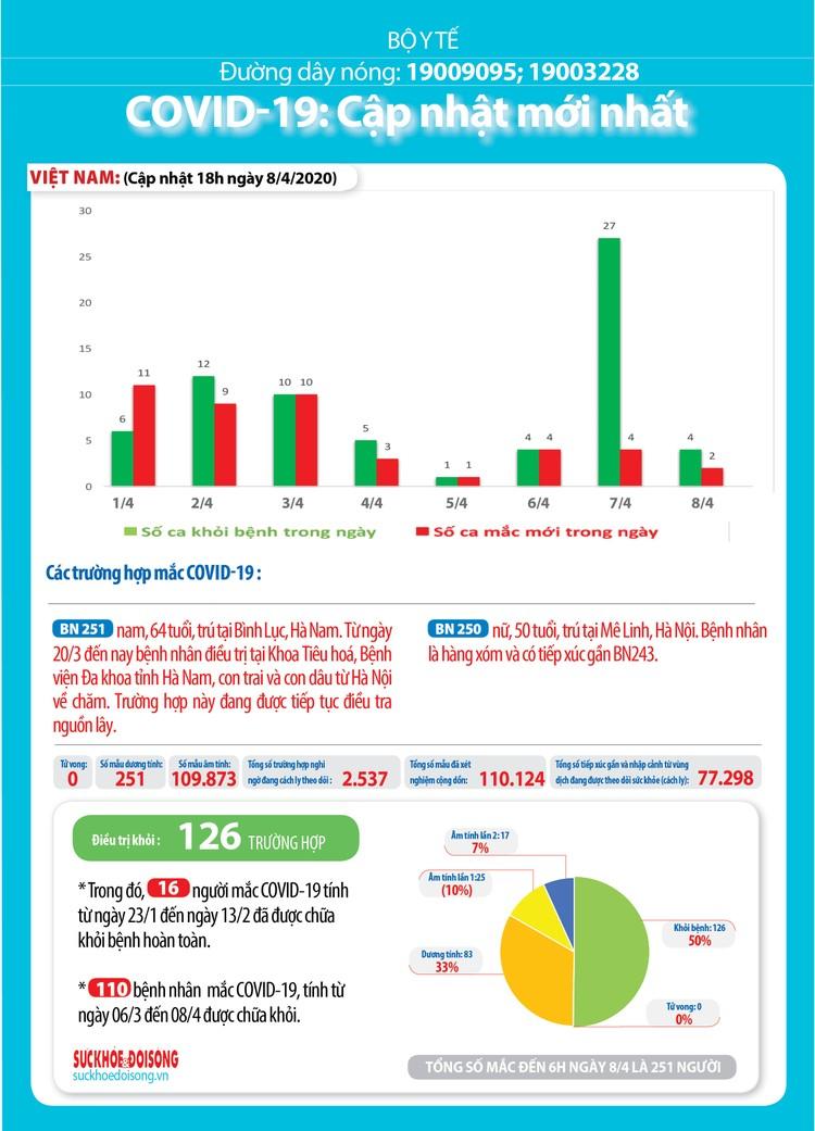 Dịch COVID-19 (sáng 9/4): Lần đầu tiên trong 1 tháng qua, tròn 24h không ghi nhận ca mắc mới tại Việt Nam ảnh 5