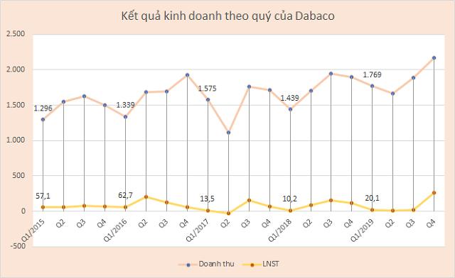 Dabaco lãi quý I kỷ lục đạt 340 tỷ đồng, hoàn thành 74% kế hoạch năm ảnh 1
