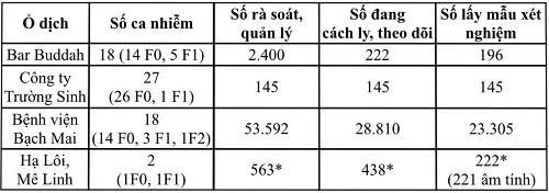 Thêm 2 bệnh nhân COVID-19 khỏi bệnh, Việt Nam đã chữa khỏi 128 ca ảnh 1