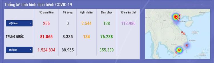 Dịch COVID-19 (sáng 10/4): Thêm 4 ca mắc mới nâng tổng số ca nhiễm tại Việt Nam lên 255 ảnh 1
