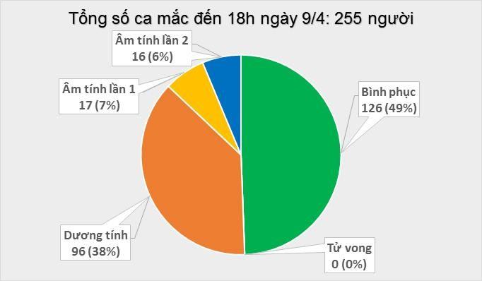 Dịch COVID-19 (sáng 10/4): Thêm 4 ca mắc mới nâng tổng số ca nhiễm tại Việt Nam lên 255 ảnh 2