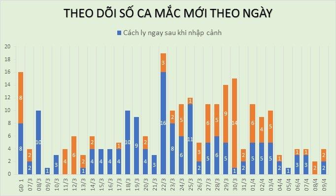Dịch COVID-19 (sáng 10/4): Thêm 4 ca mắc mới nâng tổng số ca nhiễm tại Việt Nam lên 255 ảnh 3