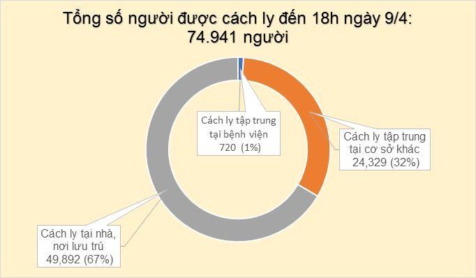 Dịch COVID-19 (sáng 10/4): Thêm 4 ca mắc mới nâng tổng số ca nhiễm tại Việt Nam lên 255 ảnh 4
