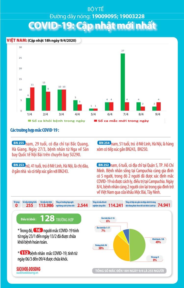 Dịch COVID-19 (sáng 10/4): Thêm 4 ca mắc mới nâng tổng số ca nhiễm tại Việt Nam lên 255 ảnh 5