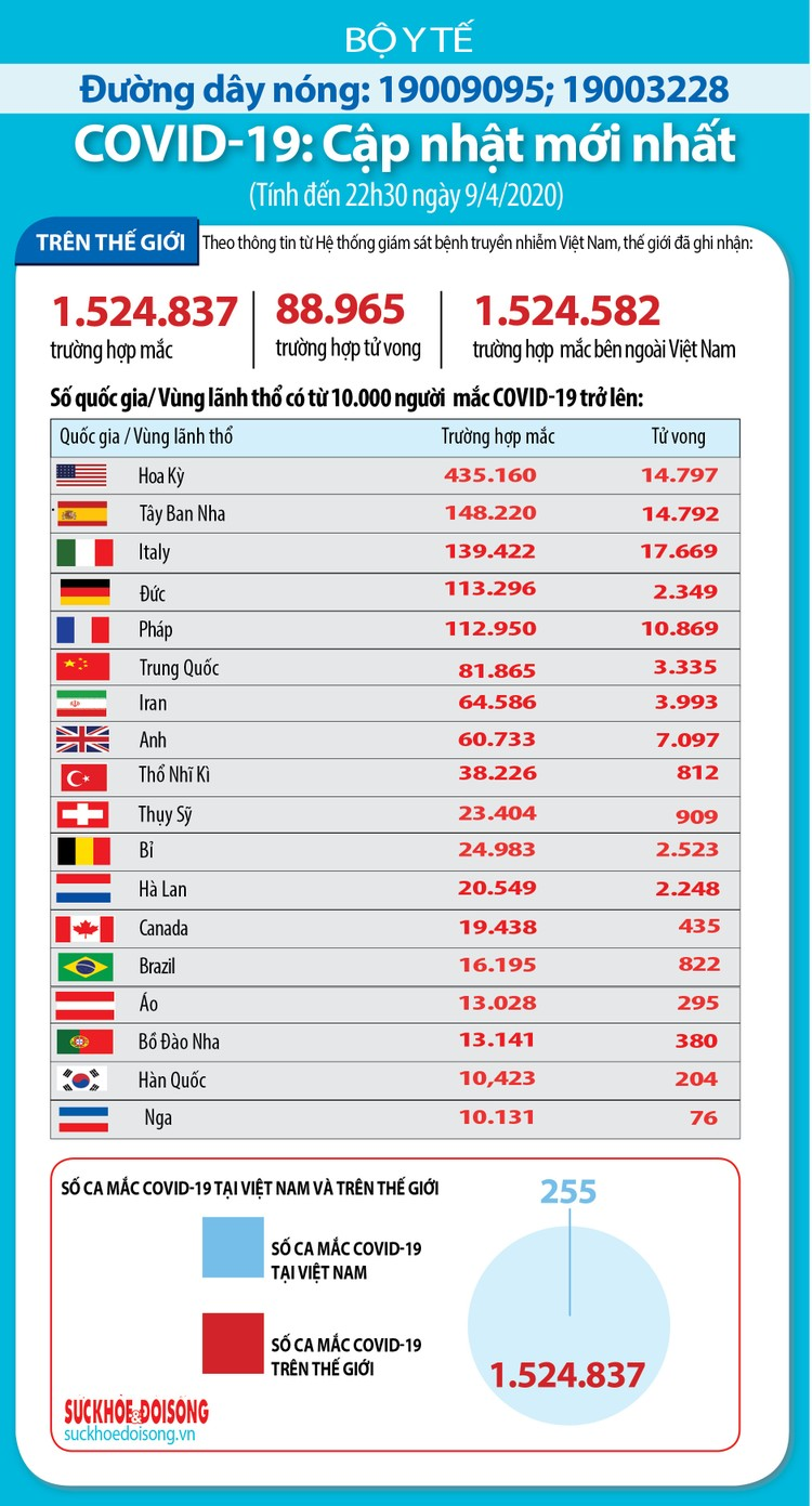 Dịch COVID-19 (sáng 10/4): Thêm 4 ca mắc mới nâng tổng số ca nhiễm tại Việt Nam lên 255 ảnh 6