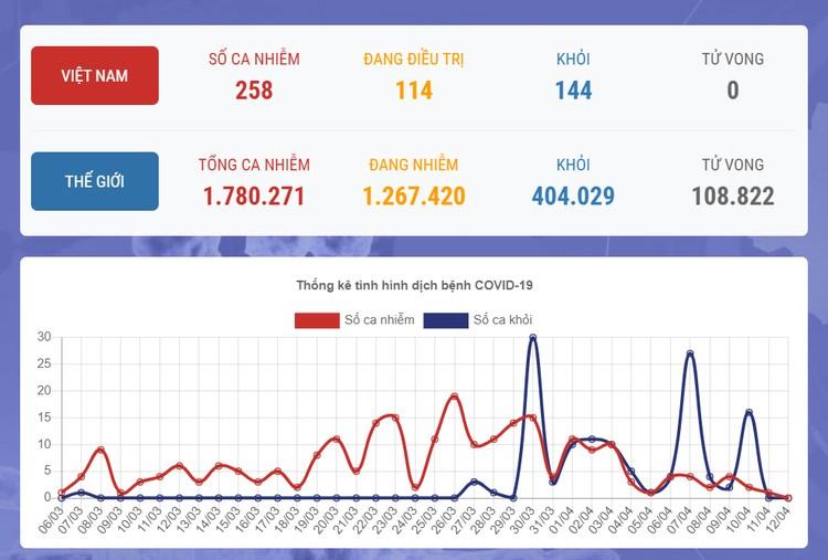 Dịch COVID-19 (sáng 12/4): Việt Nam không ghi nhận ca mắc mới, hiện vẫn là 258 trường hợp nhiễm ảnh 1
