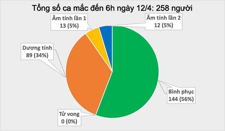 Dịch COVID-19 (sáng 12/4): Việt Nam không ghi nhận ca mắc mới, hiện vẫn là 258 trường hợp nhiễm ảnh 2