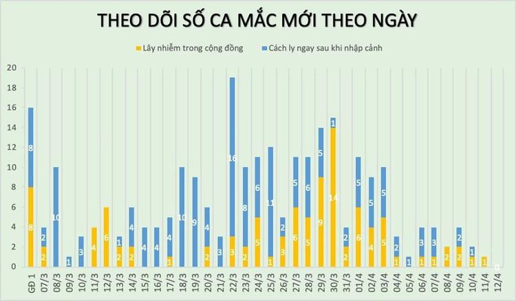 Dịch COVID-19 (sáng 12/4): Việt Nam không ghi nhận ca mắc mới, hiện vẫn là 258 trường hợp nhiễm ảnh 3