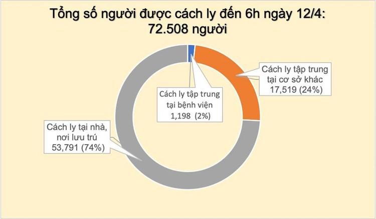 Dịch COVID-19 (sáng 12/4): Việt Nam không ghi nhận ca mắc mới, hiện vẫn là 258 trường hợp nhiễm ảnh 4
