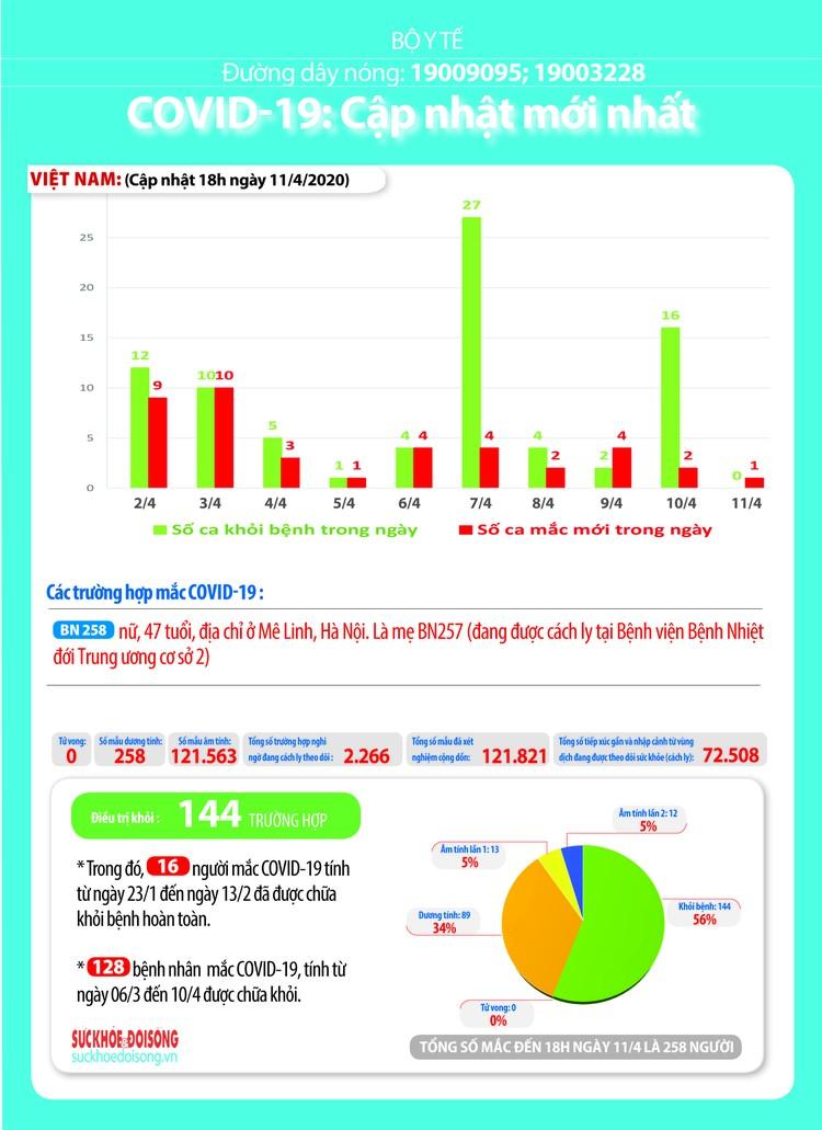 Dịch COVID-19 (sáng 12/4): Việt Nam không ghi nhận ca mắc mới, hiện vẫn là 258 trường hợp nhiễm ảnh 5