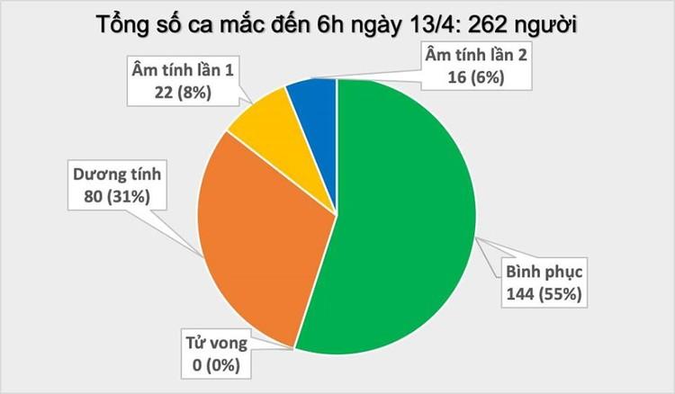 Dịch COVID-19 (sáng 13/4): Thêm 2 ca mắc mới liên quan đến ổ dịch thôn Hạ Lôi, Việt Nam ghi nhận 262 trường hợp nhiễm ảnh 2