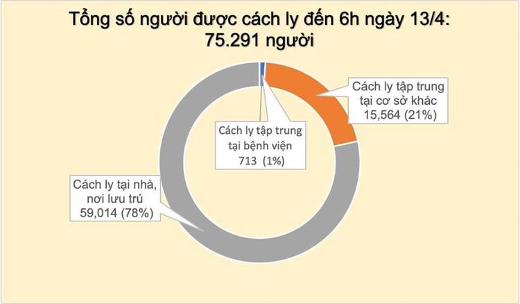 Dịch COVID-19 (sáng 13/4): Thêm 2 ca mắc mới liên quan đến ổ dịch thôn Hạ Lôi, Việt Nam ghi nhận 262 trường hợp nhiễm ảnh 4