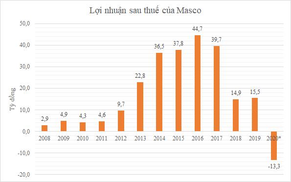 Năm 2020: Masco đặt kế hoạch lỗ 13,3 tỷ đồng ảnh 1