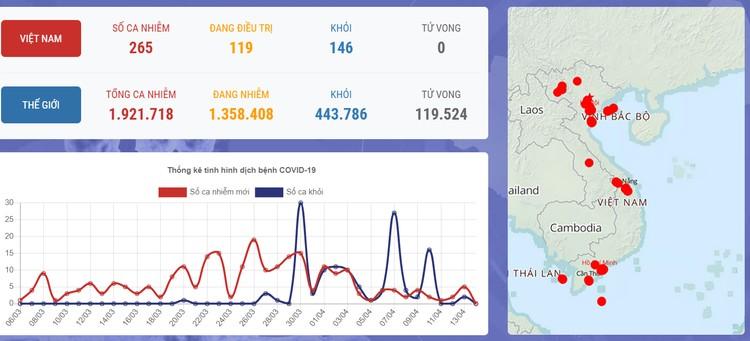 Dịch COVID-19 (sáng 14/4): Việt Nam ghi nhận 265 trường hợp nhiễm, trong đó thêm 2 ca mắc mới liên quan đến ổ dịch thôn Hạ Lôi ảnh 1