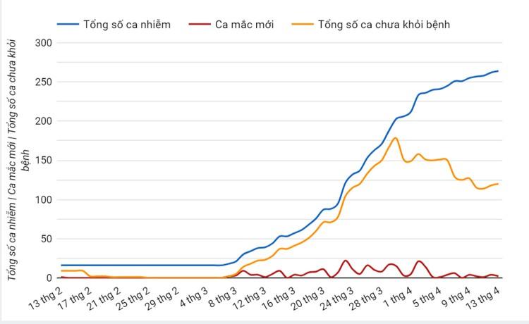 Dịch COVID-19 (sáng 14/4): Việt Nam ghi nhận 265 trường hợp nhiễm, trong đó thêm 2 ca mắc mới liên quan đến ổ dịch thôn Hạ Lôi ảnh 2