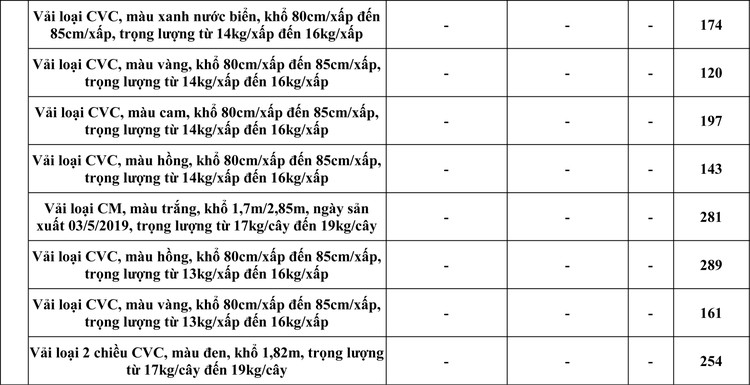 Ngày 29/4/2020, đấu giá hàng hóa tịch thu sung quỹ tại TPHCM ảnh 2