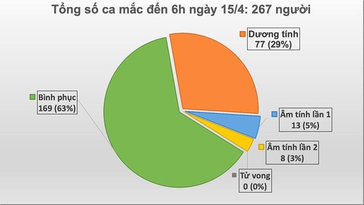 Dịch COVID-19 (sáng 15/4): Ca nhiễm số 267 là người ở ổ dịch thôn Hạ Lôi - huyện Mê Linh ảnh 1