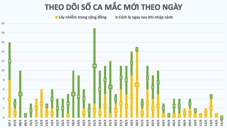 Dịch COVID-19 (sáng 15/4): Ca nhiễm số 267 là người ở ổ dịch thôn Hạ Lôi - huyện Mê Linh ảnh 2