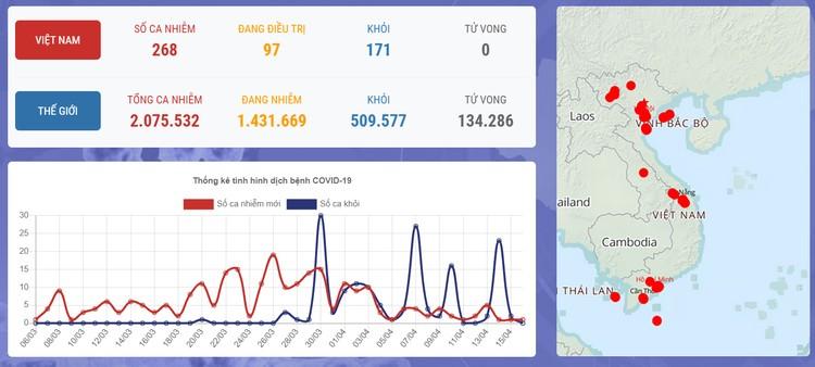Dịch COVID-19: Sáng 16/4, Việt Nam ghi nhận thêm bệnh nhân 268 là cô gái 16 tuổi ở huyện Đồng Văn, tỉnh Hà Giang ảnh 1