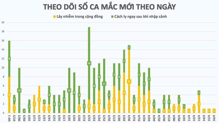 Dịch COVID-19: Sáng 16/4, Việt Nam ghi nhận thêm bệnh nhân 268 là cô gái 16 tuổi ở huyện Đồng Văn, tỉnh Hà Giang ảnh 3