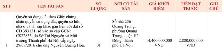 Ngày 23/4/2020, đấu giá quyền sử dụng đất tại quận Hà Đông, Hà Nội ảnh 1