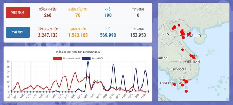 Dịch COVID-19: Sáng 18/4, qua 48 giờ không ghi nhận ca mắc mới, Việt Nam chỉ còn 70 người nhiễm bệnh ảnh 1