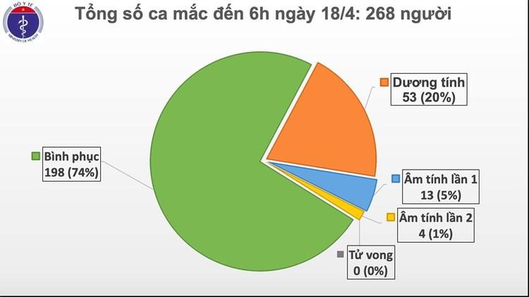 Dịch COVID-19: Sáng 18/4, qua 48 giờ không ghi nhận ca mắc mới, Việt Nam chỉ còn 70 người nhiễm bệnh ảnh 2