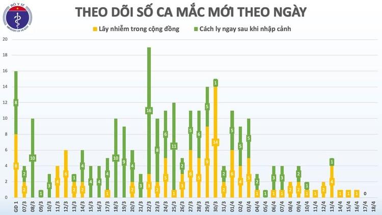 Dịch COVID-19: Sáng 18/4, qua 48 giờ không ghi nhận ca mắc mới, Việt Nam chỉ còn 70 người nhiễm bệnh ảnh 3