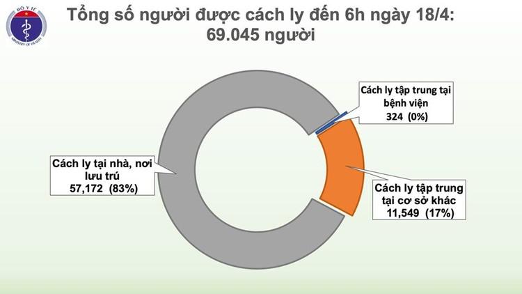 Dịch COVID-19: Sáng 18/4, qua 48 giờ không ghi nhận ca mắc mới, Việt Nam chỉ còn 70 người nhiễm bệnh ảnh 4