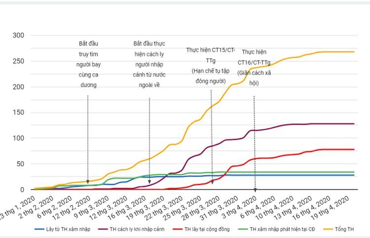 Dịch COVID-19: Sáng 20/4, đã 4 ngày không ghi nhận ca mắc mới, Việt Nam chỉ còn 66 người nhiễm bệnh ảnh 3