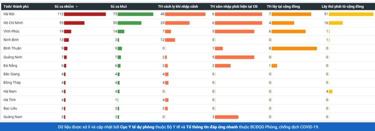 Dịch COVID-19: Sáng 20/4, đã 4 ngày không ghi nhận ca mắc mới, Việt Nam chỉ còn 66 người nhiễm bệnh ảnh 4
