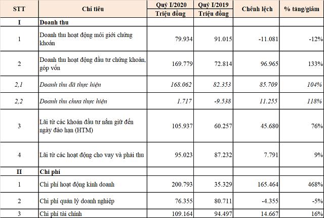 Quý I: VNDirect báo lãi giảm 35% ảnh 1