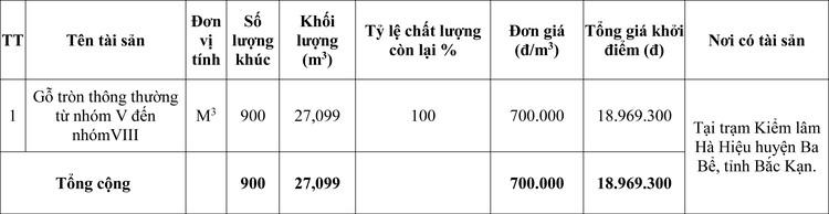 Ngày 29/4/2020, đấu giá tang vật vi phạm hành chính tại tỉnh Bắc Kạn ảnh 1