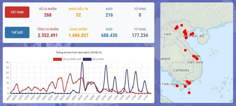 Dịch COVID-19: Sáng 22/4, Việt Nam ngày thứ 6 liên tiếp không ghi nhận ca mắc mới và sẽ có 6 ca khỏi bệnh ảnh 1