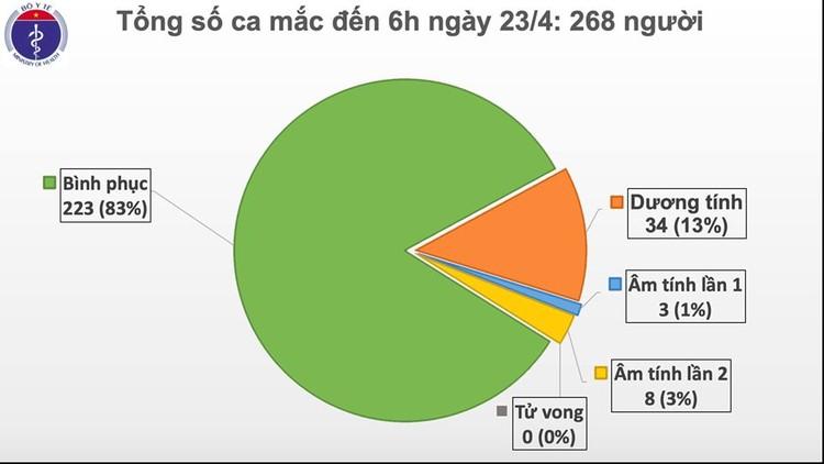 Dịch COVID-19: Sáng 23/4, lần đầu tiên liên tiếp 1 tuần Việt Nam không ghi nhận ca mắc mới ảnh 2