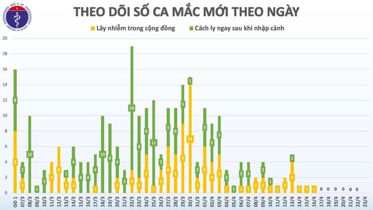 Dịch COVID-19: Sáng 23/4, lần đầu tiên liên tiếp 1 tuần Việt Nam không ghi nhận ca mắc mới ảnh 3