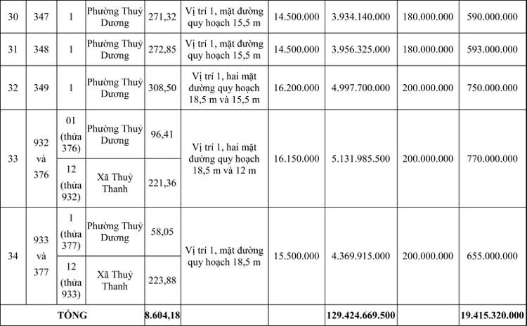 Ngày 15/5/2020, đấu giá quyền sử dụng đất tại thị xã Hương Thuỷ, tỉnh Thừa Thiên Huế ảnh 4