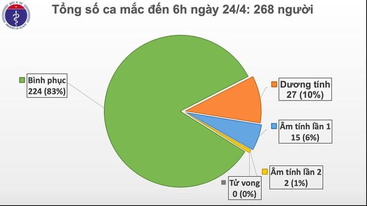 Dịch COVID-19: Sáng 24/4, bước vào ngày thứ 8 Việt Nam không ghi nhận ca mắc mới ảnh 2