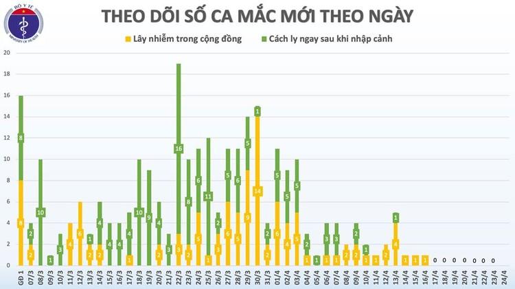 Dịch COVID-19: Sáng 24/4, bước vào ngày thứ 8 Việt Nam không ghi nhận ca mắc mới ảnh 3