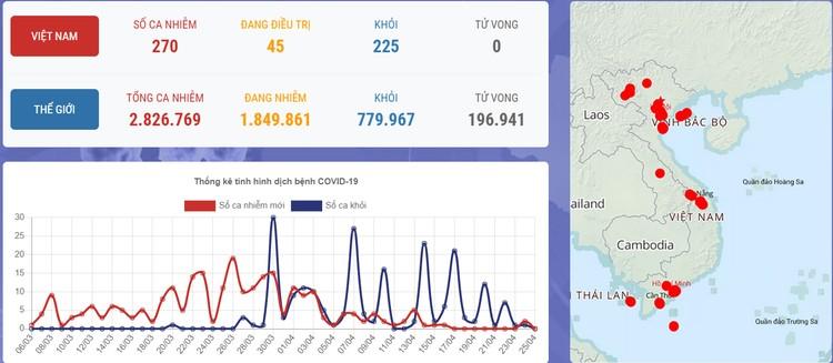Dịch COVID-19: Sáng 25/4, ghi nhận 270 ca mắc tại Việt Nam ảnh 1